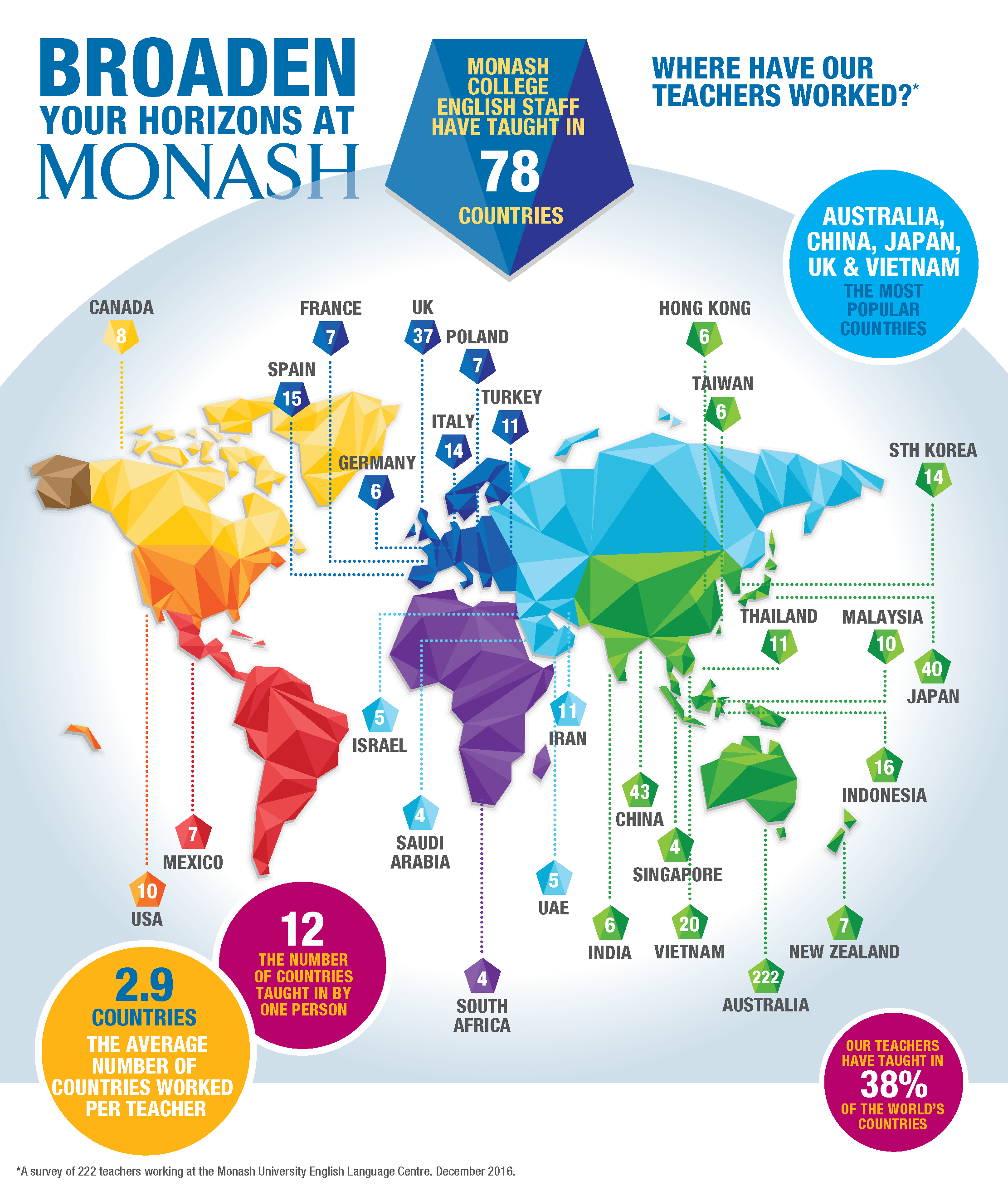 Map showing countries in which Monash College English staff have taught