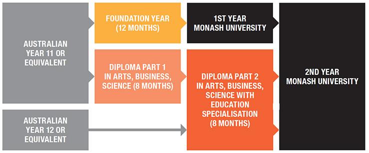 Course pathways diagram