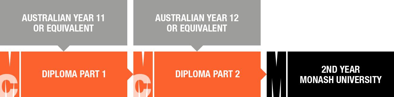 Pathway diagram Diploma